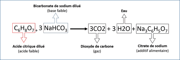 reaction acide citrique bicarbonate soude